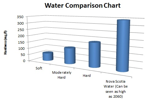 Nova Scotia Water Hardness Comparison